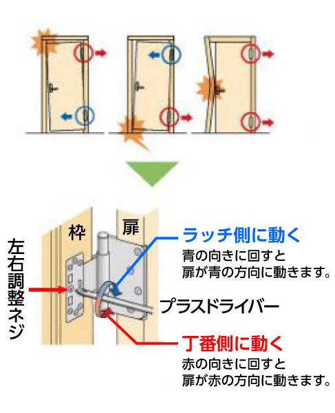 片開きドアの丁番(1997年8月以前)の調整方法|DAIKEN-大建工業